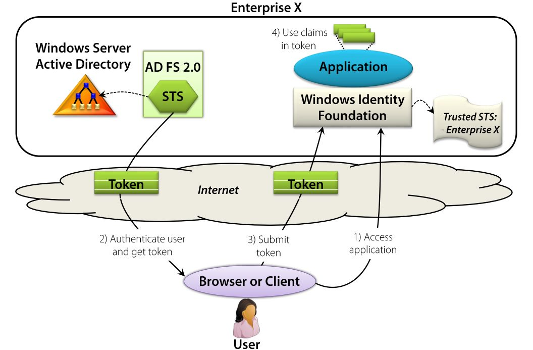 Accessing enterprise application - via internet